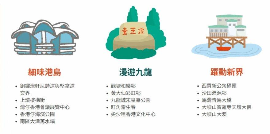「藝遊.香港」路線及地點一覽圖